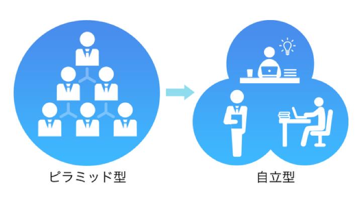 ピラミッド型組織 自立型組織