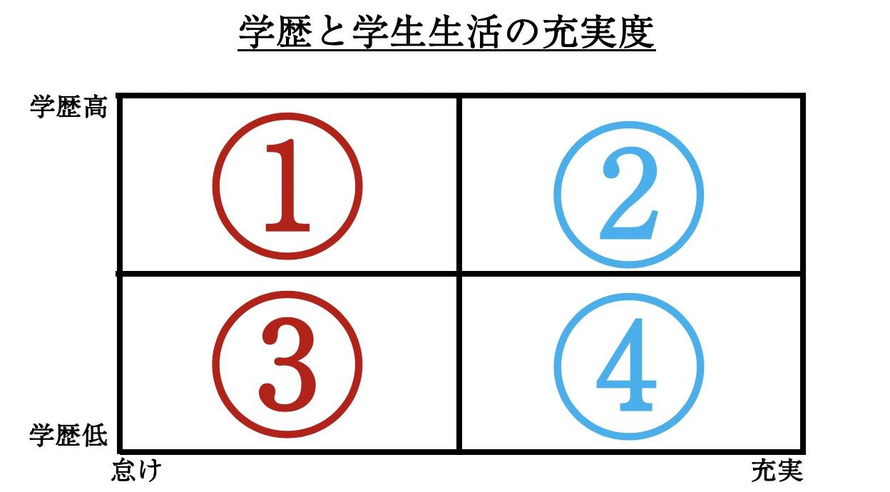 年 平成 生まれ 学歴 12